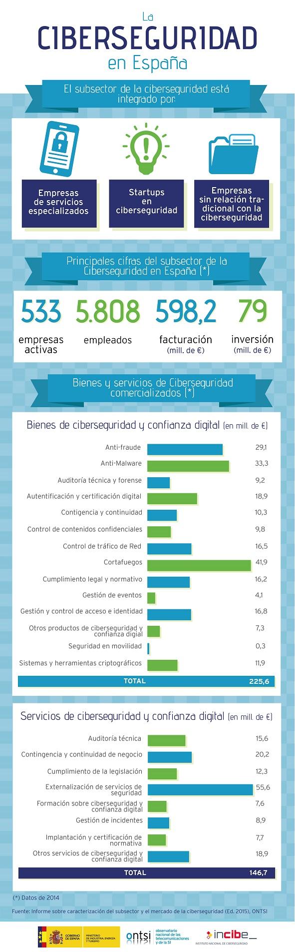 Red.es. Actualidad del sector TIC. Cluster TIC Galicia. Asociación ...